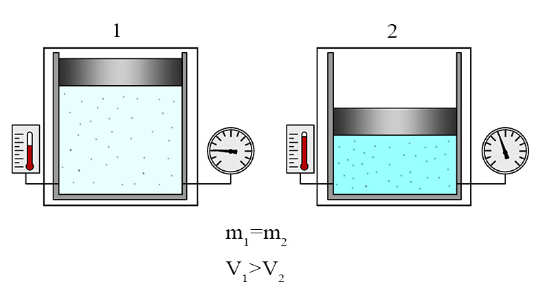 Масса и объем газа при различных условиях