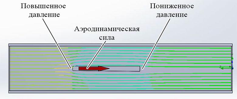 Симметричное обтекание пластины потоком воздуха