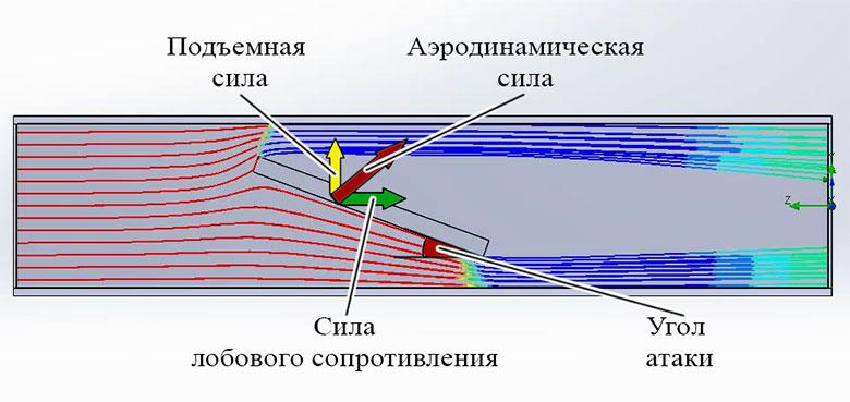 Несимметричное обтекание пластины потоком воздуха