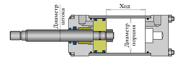Геометрические параметры гидроцилиндра