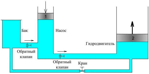 Принцип работы гидропривода